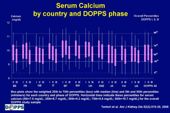 Serum Calcium