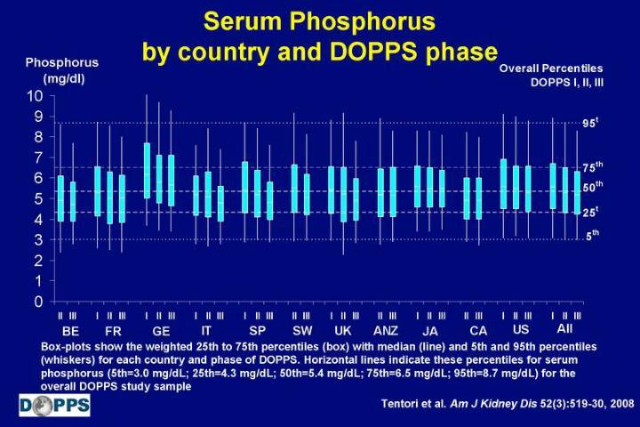 Serum Phosphorus