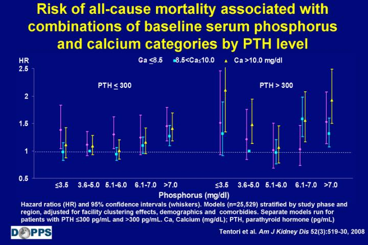 Risk of all-cause mortality associated with combinations of baseline serum phosphorus and calcium categories by PTH level