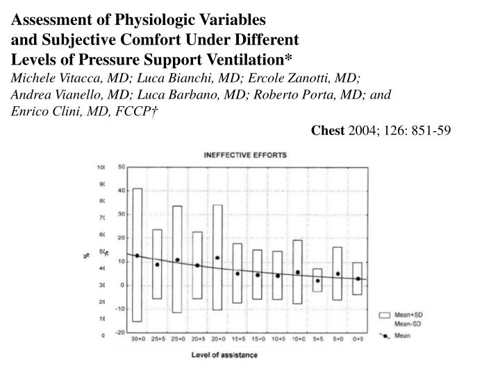 Assessment of Physiologic Variables