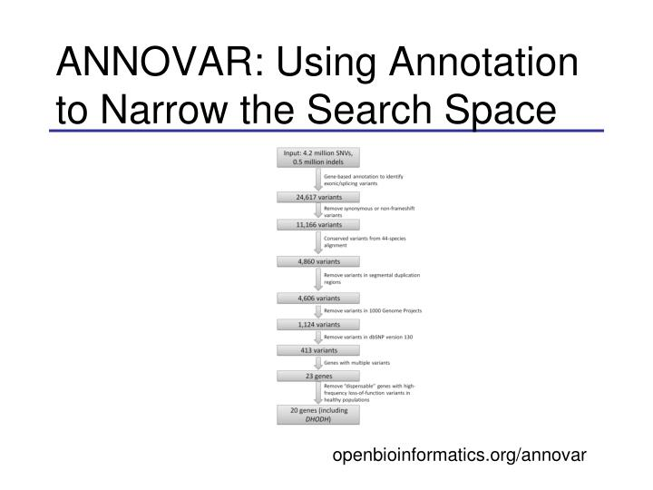ANNOVAR: Using Annotation to Narrow the Search Space
