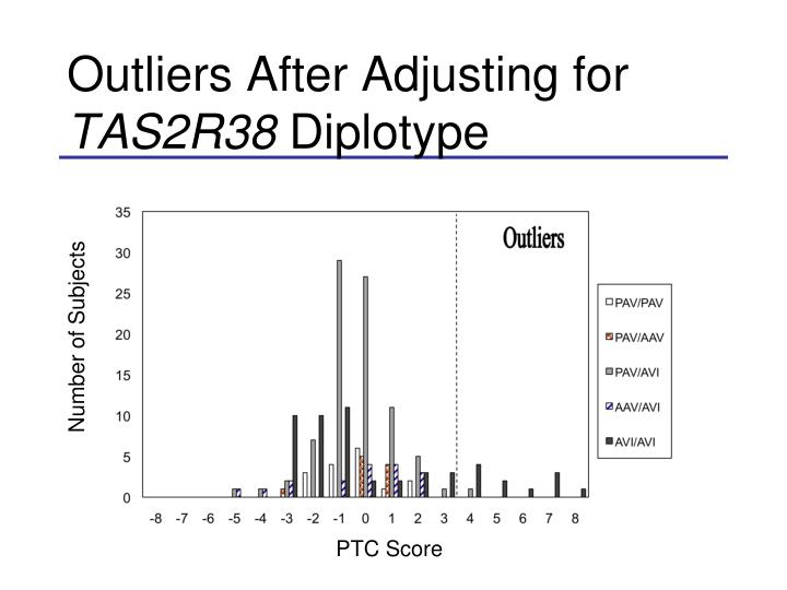 Outliers After Adjusting for