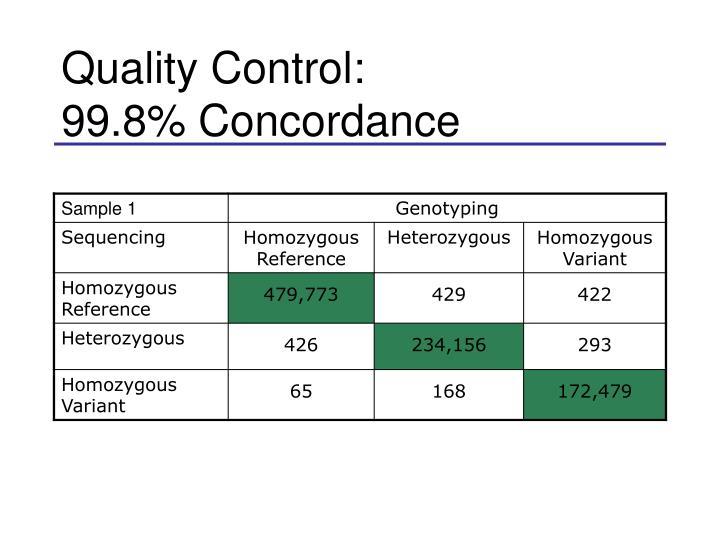 Quality Control: