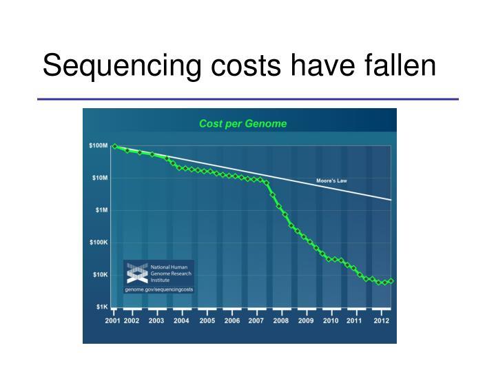 Sequencing costs have fallen
