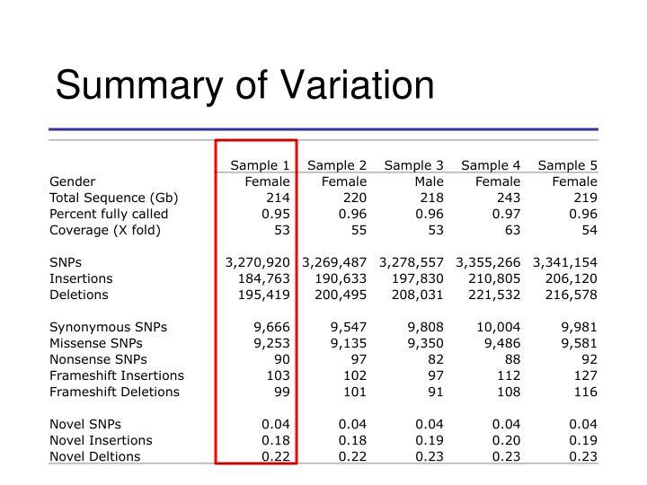 Summary of Variation