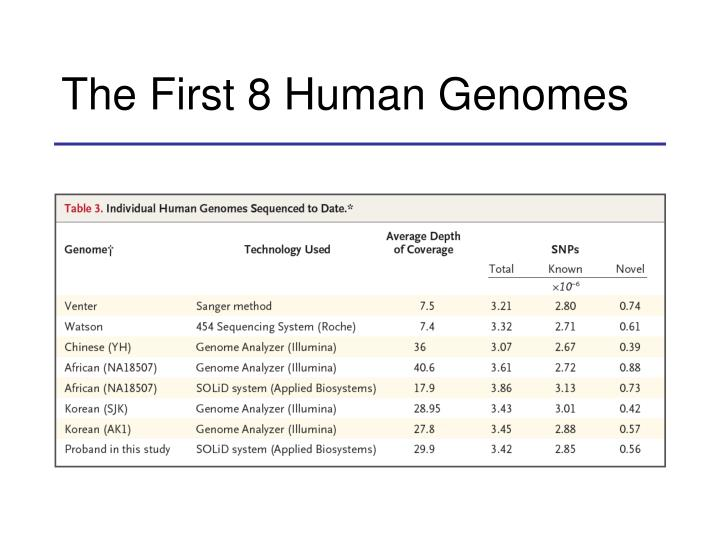 The First 8 Human Genomes