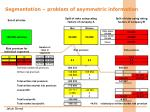 segmentation problem of asymmetric information