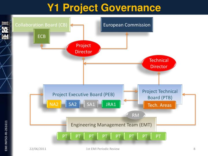 Y1 Project Governance
