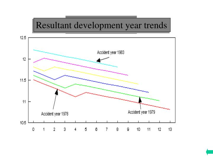 Resultant development year trends