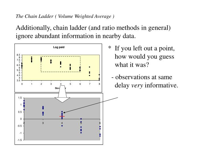 The Chain Ladder