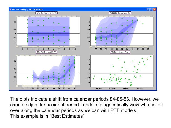 The plots indicate a shift from calendar periods 84-85-86. However, we cannot adjust for