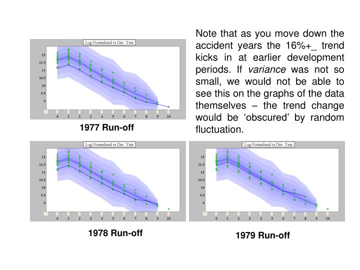 Note that as you move down the accident years the 16%+_ trend kicks in at earlier