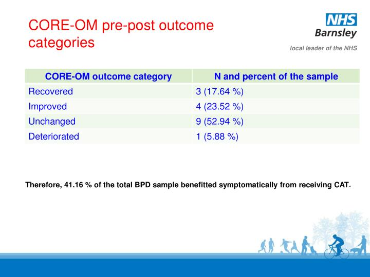 CORE-OM pre-post outcome categories