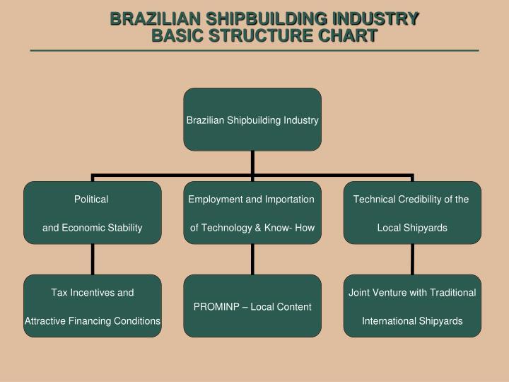 Brazilian shipbuilding industry basic structure chart