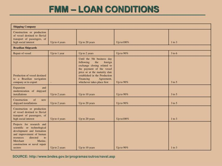 FMM – LOAN CONDITIONS