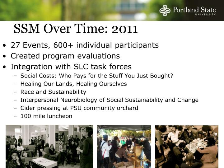 SSM Over Time: 2011