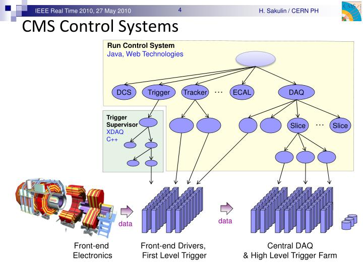 CMS Control Systems