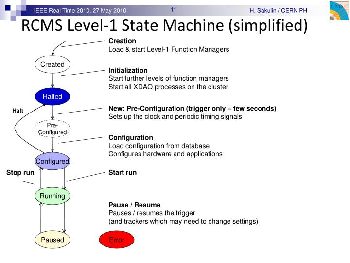 RCMS Level-1 State Machine (simplified)
