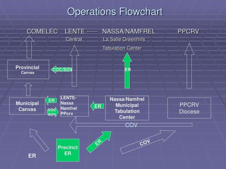 Operations Flowchart