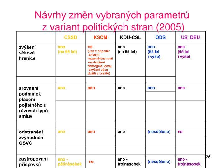 Návrhy změn vybraných parametrů