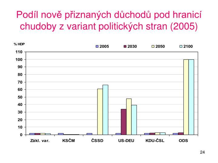 Podíl nově přiznaných důchodů pod hranicí chudoby z variant politických stran (2005)