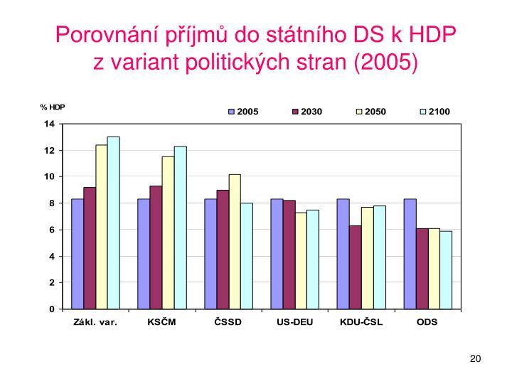 Porovnání příjmů do státního DS k HDP