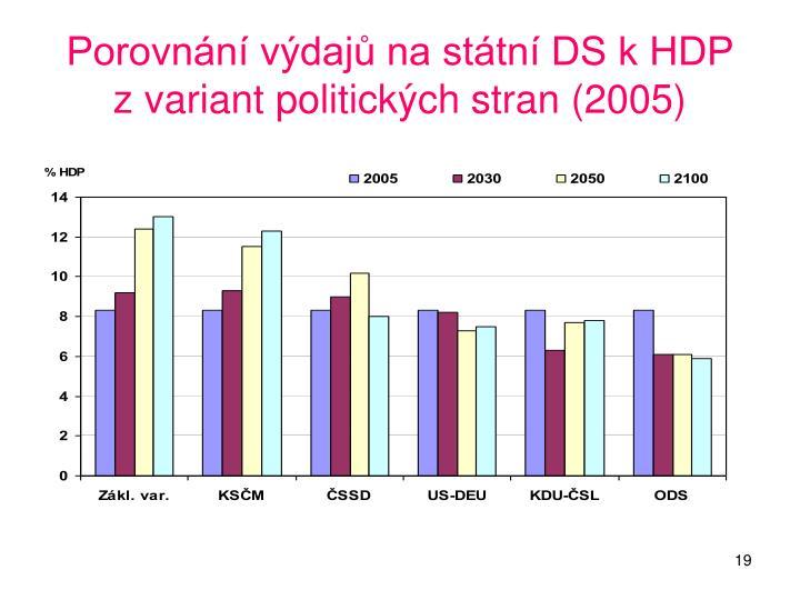 Porovnání výdajů na státní DS k HDP