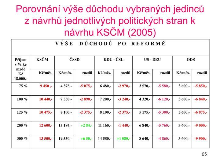 Porovnání výše důchodu vybraných jedinců z návrhů jednotlivých politických stran k návrhu KSČM (2005)
