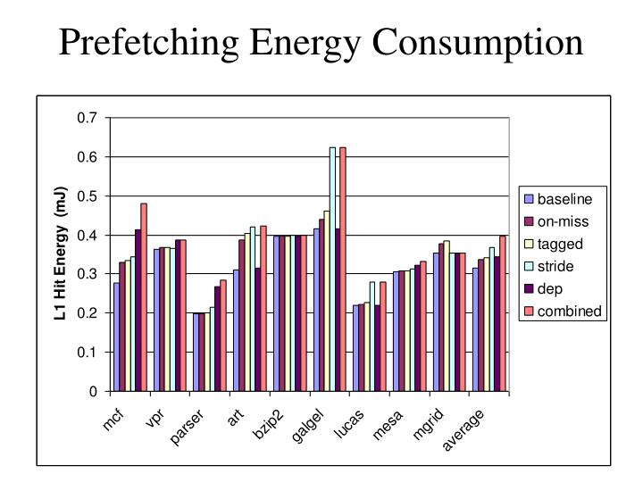 Prefetching energy consumption1