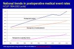 national trends in postoperative medical event rates hcup 1994 2002 solid