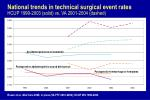 national trends in technical surgical event rates hcup 1999 2003 solid vs va 2001 2004 dashed