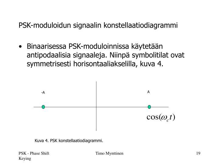 PSK-moduloidun signaalin konstellaatiodiagrammi