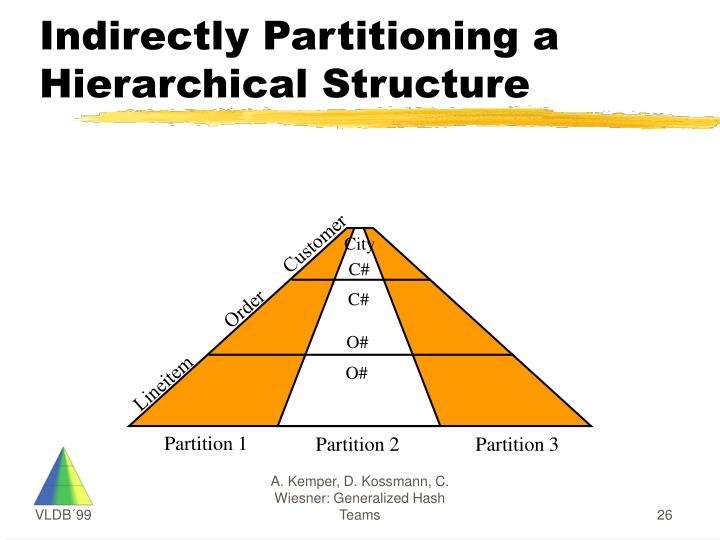 Indirectly Partitioning a Hierarchical Structure