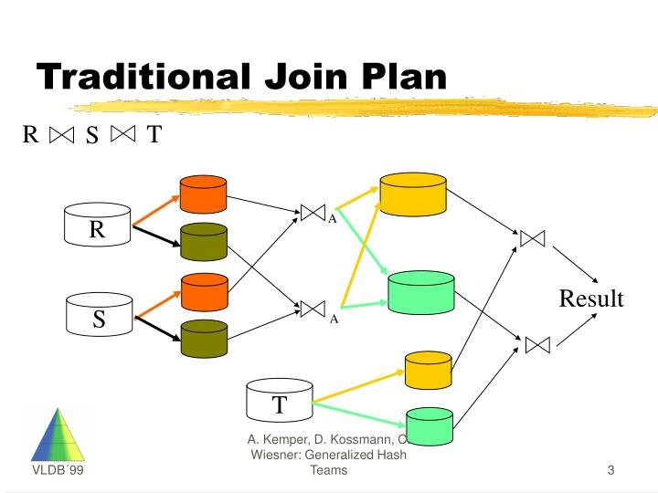 Traditional Join Plan