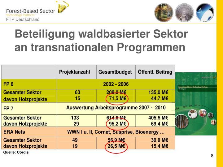 Beteiligung waldbasierter Sektor