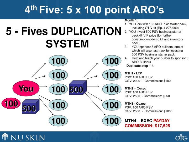 Sponsor 5 ARO Builders