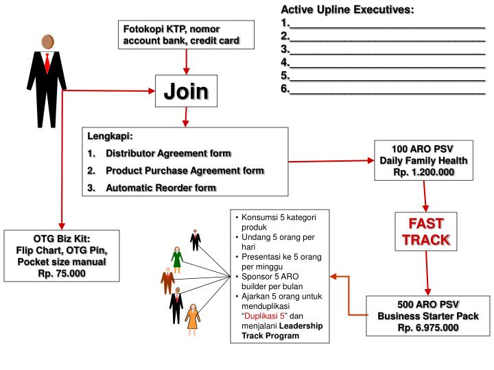 Active Upline Executives: