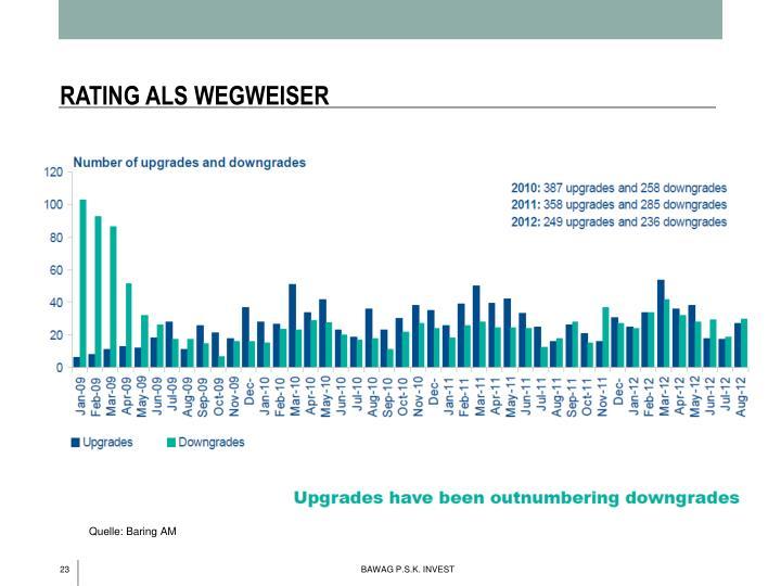 RATING ALS WEGWEISER