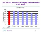the uk has one of the strongest labour markets in the world