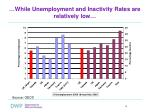 while unemployment and inactivity rates are relatively low