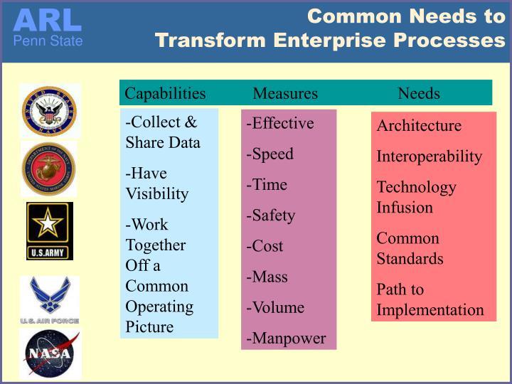 Common needs to transform enterprise processes