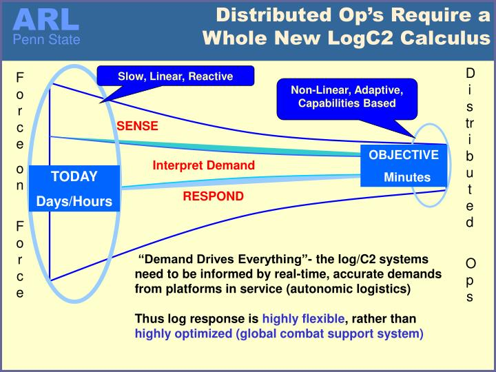 Distributed Op's Require a