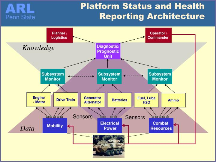 Platform Status and Health Reporting Architecture