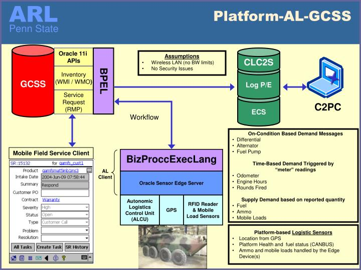 Platform-AL-GCSS