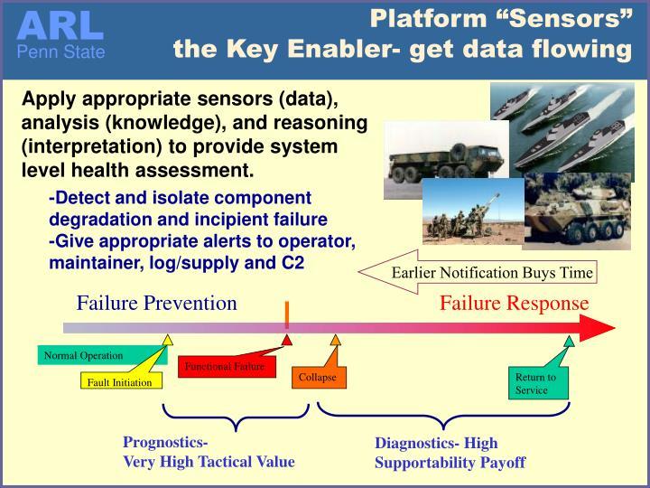 """Platform """"Sensors"""""""