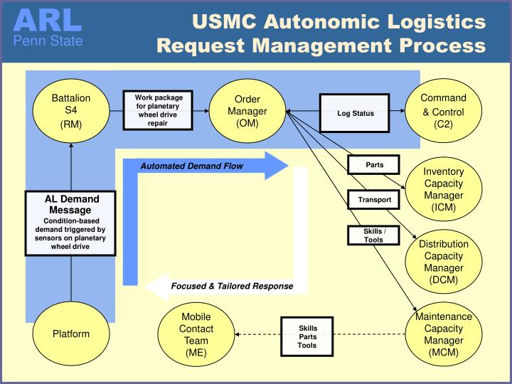 USMC Autonomic Logistics