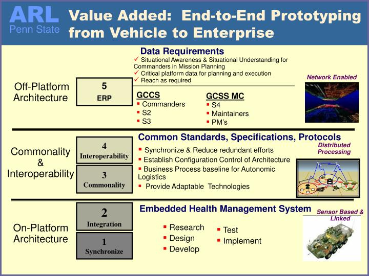 Value Added:  End-to-End Prototyping from Vehicle to Enterprise
