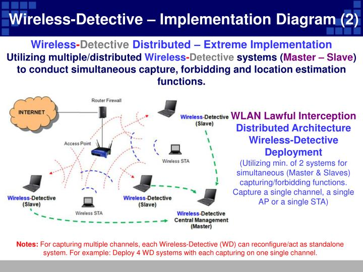 Wireless-Detective – Implementation Diagram (2)