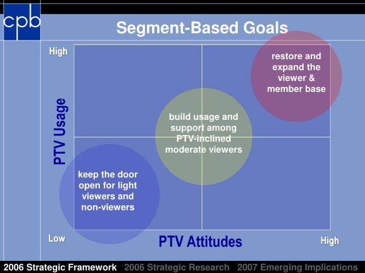 Segment based goals