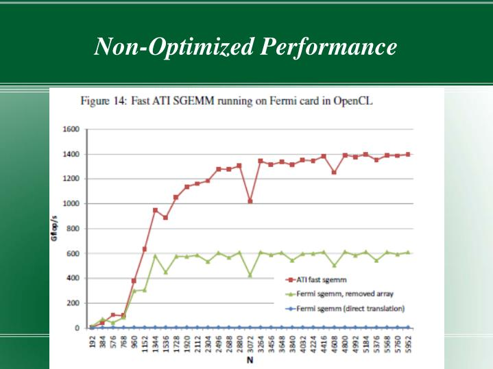 Non-Optimized Performance
